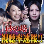 【速報】「砂の塔」3話視聴率!放送打ち切りも?!!